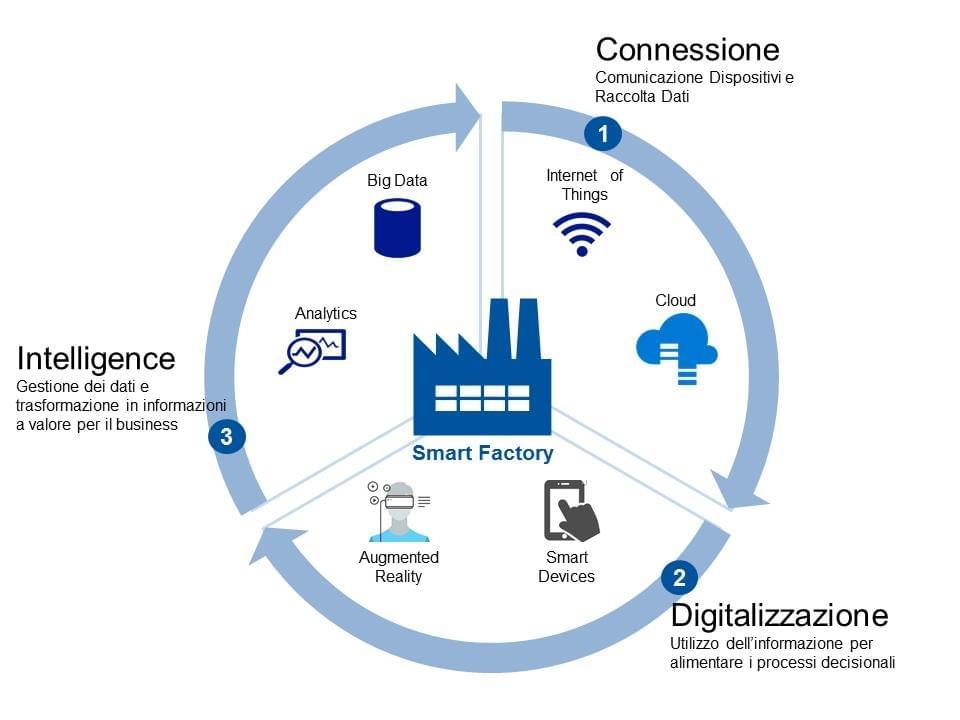 La Smart Factory o Industry 4.0
