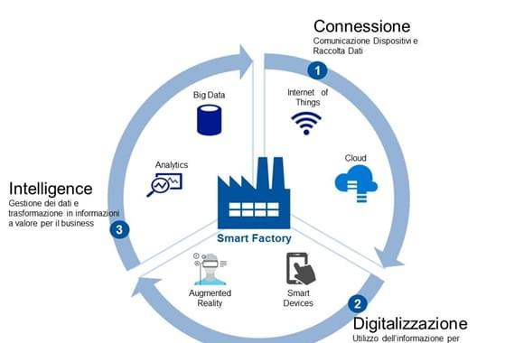 Smart factory - Schema